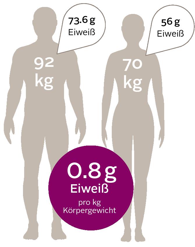 Eiweiss 3 01 1