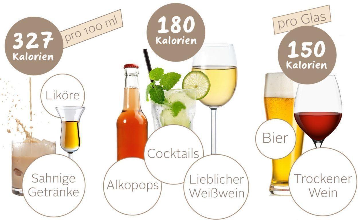Abnehmen Alkoholverzicht